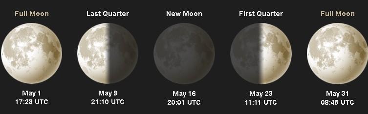 Pleine lune et nouvelle lune pour le mois de mai 2026